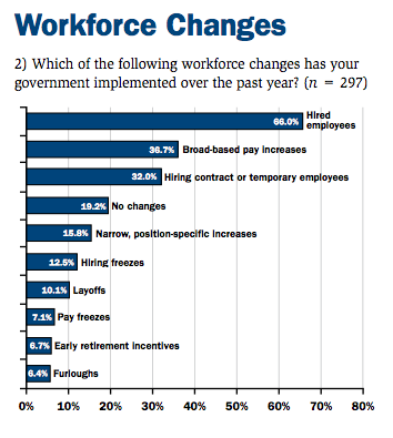 Survey Finds Government Workforce Shrinking Historically
