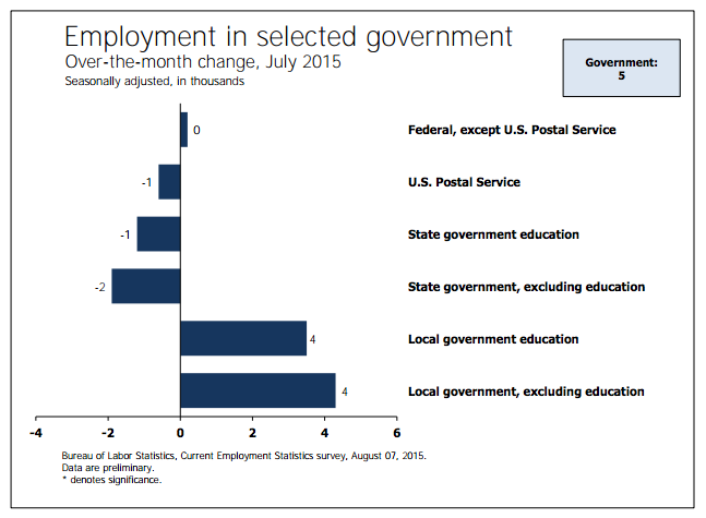 employment-in-government-july-2015
