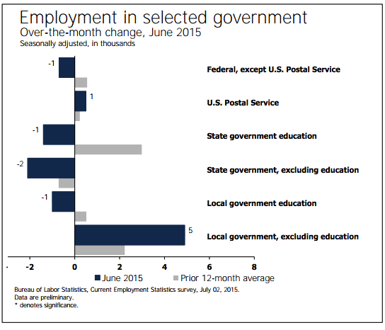 Government Employment - BLS June 2015